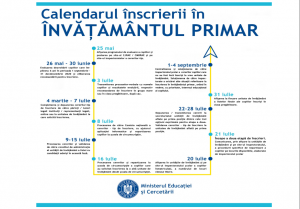 ÎNSCRIEREA ÎN ÎNVĂȚĂMÂNTUL PRIMAR 2020- 2021